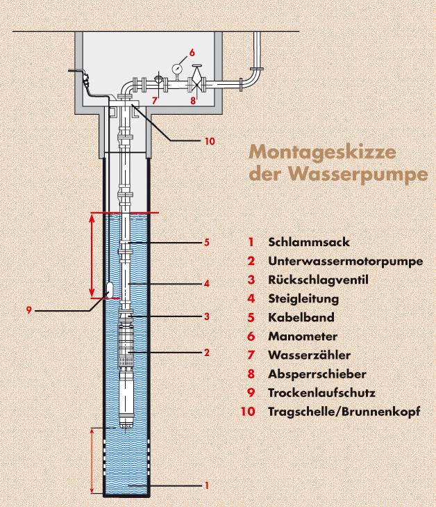 Montageskizze der Wasserpumpe im Tiefbrunnen