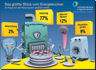 Grafik Anteil Heizkosten am Energiekuchen