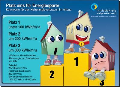 Grafik Kennwerte Heizenergieverbrauch
