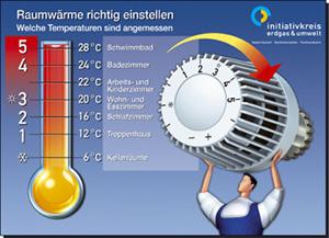 Grafik richtige Raumwärme