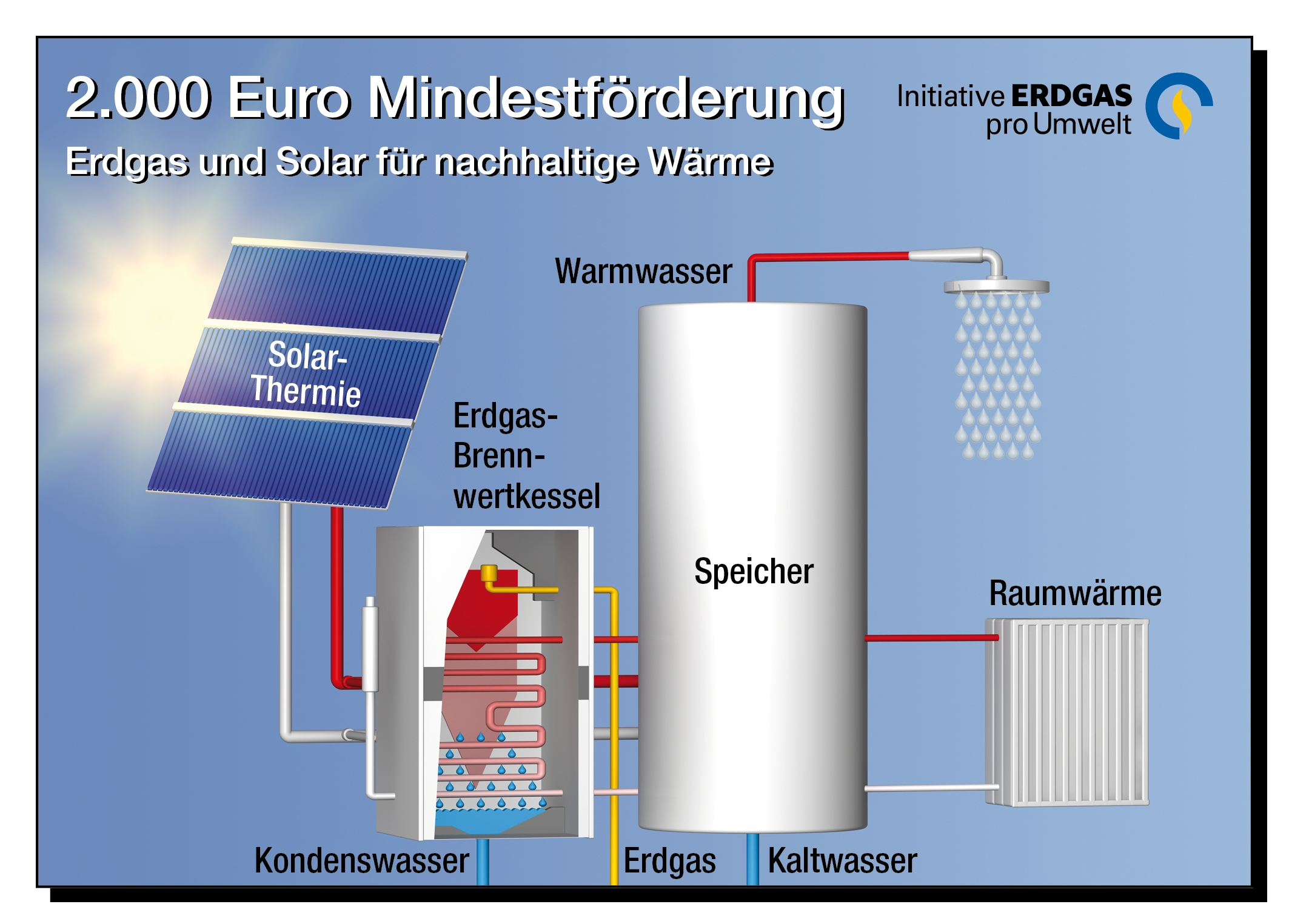 Grafik Energiespartipp Solar und Brennwerttechnik